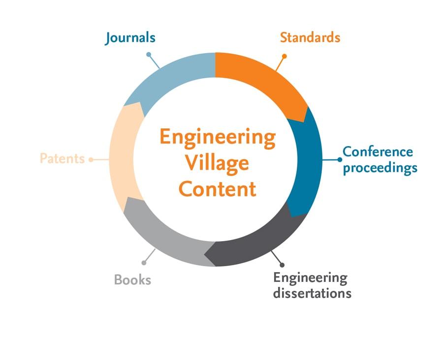 Engineering Websites Index & Journals Database