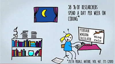 This image is from the <em>SoftwareX</em> video, which can be viewed below. The video was made by Bruno van Wayenburg. In this frame, he cites an article by Zeeya Merali, which points out that 35 percent of researchers spend one day per week coding.