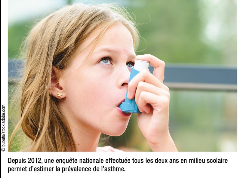 Depuis 2012, une enquête nationale effectuée tous les deux ans en milieu scolaire permet d'estimer la prévalence de l'asthme.