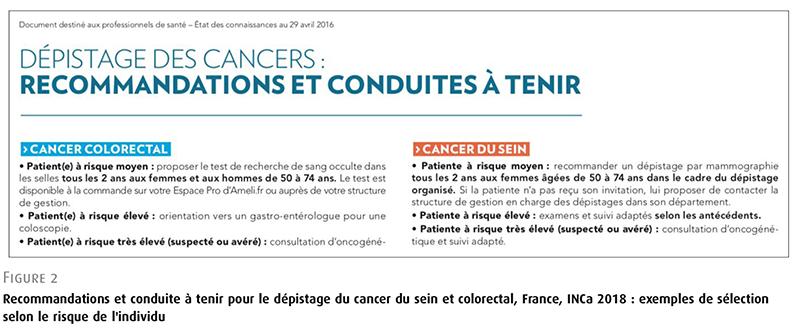 Recommandations et conduite à tenir pour le dépistage du cancer du sein et colorectal, France, INCa 2018 : exemples de sélection selon le risque de l'individu