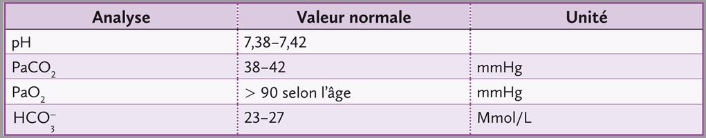 tablau des valeurs normales gaz de sang artériel