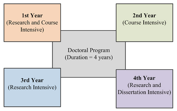 Flow diagram of a a possible doctoral studies program pursued over four years