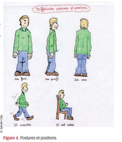 Figure 4 Postures et positions