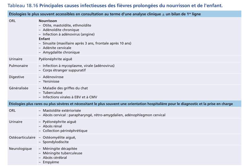Tableau 18.16 Principales causes infectieuses des fièvres prolongées du nourrisson et de l'enfant.