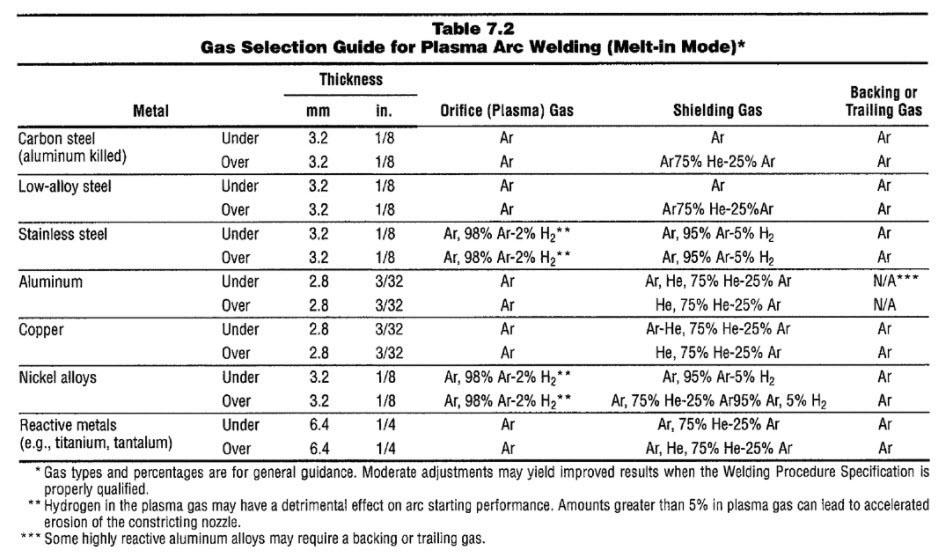 Knovel gas selection guide