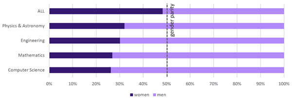 <strong>Figure 1-2.</strong> The percentage of women and men among researchers in all research and selected subject areas in the physical sciences in Portugal during the period 2014–18. (Source: Scopus and NamSor)
