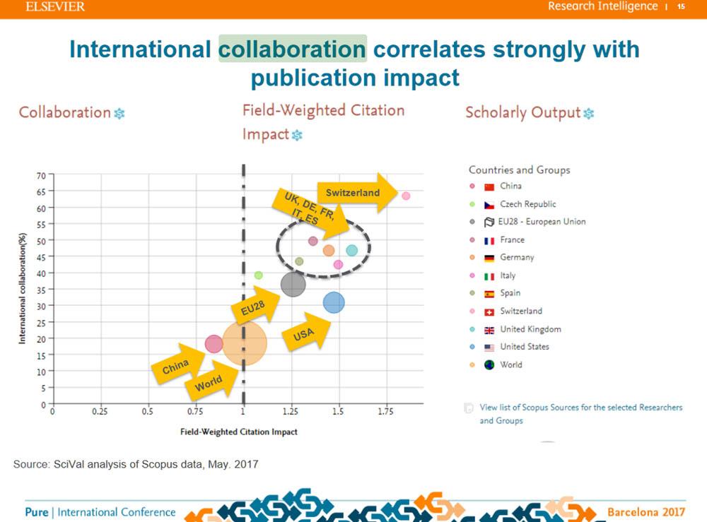 Elsevier international collaboration and publication impact slide