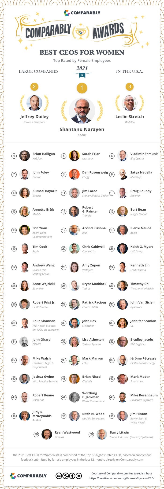 Comparably top CEOs for Women 2021 graphic