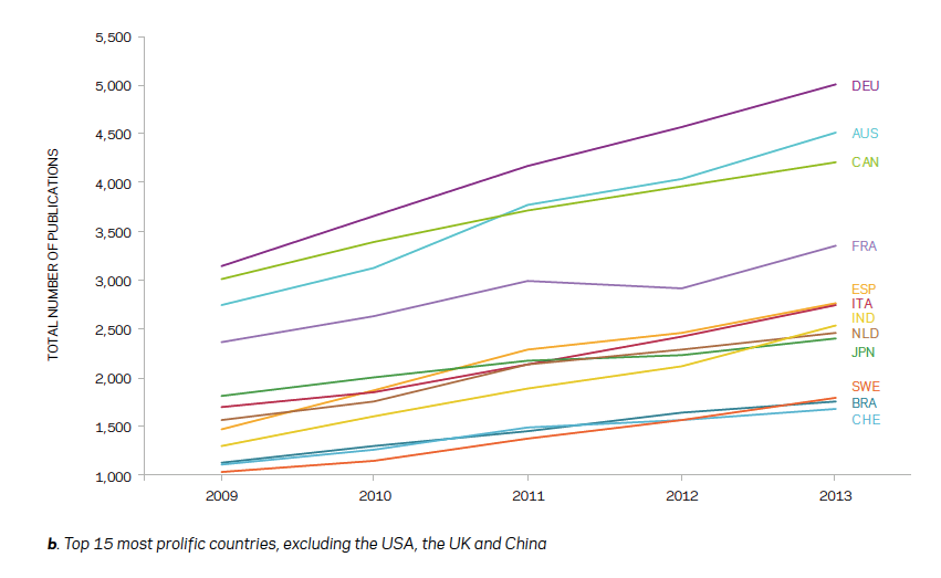 Figure 2: The research output of sustainability science is increasing globally