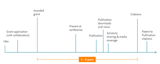 Research timeline - from idea to impact