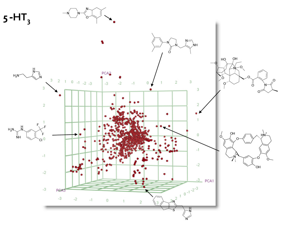 Chemical spaces associated with 5-ht ligands - Industry Insights| Elsevier R&D Solutions