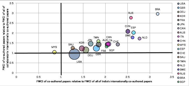 India's top international collaboration partners. The size of the node represents the number of papers produced in collaboration between India and each country. The citation impact of the collaboration is plotted on both axes: normalised against the FWCI of India's internationally collaborated papers on the horizontal axis and normalised against each country's internationally collaborated papers on the vertical axis. For both, 1 means on a par with the internationally collaborated papers, so a value of above 1 indicates superior performance in terms of citation impact.