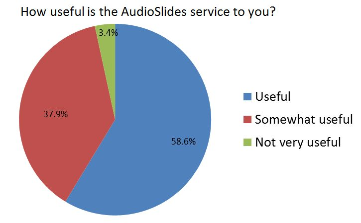 Authors who prepare AudioSlides presentations are surveyed on their thoughts. So far, more than 96 percent have found the service useful or somewhat useful.
