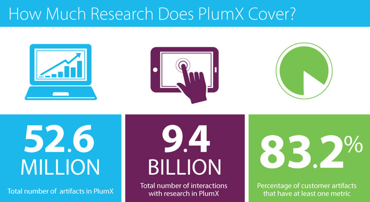 PlumX by the numbers