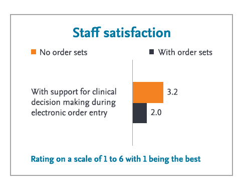 Staff satisfaction with order sets