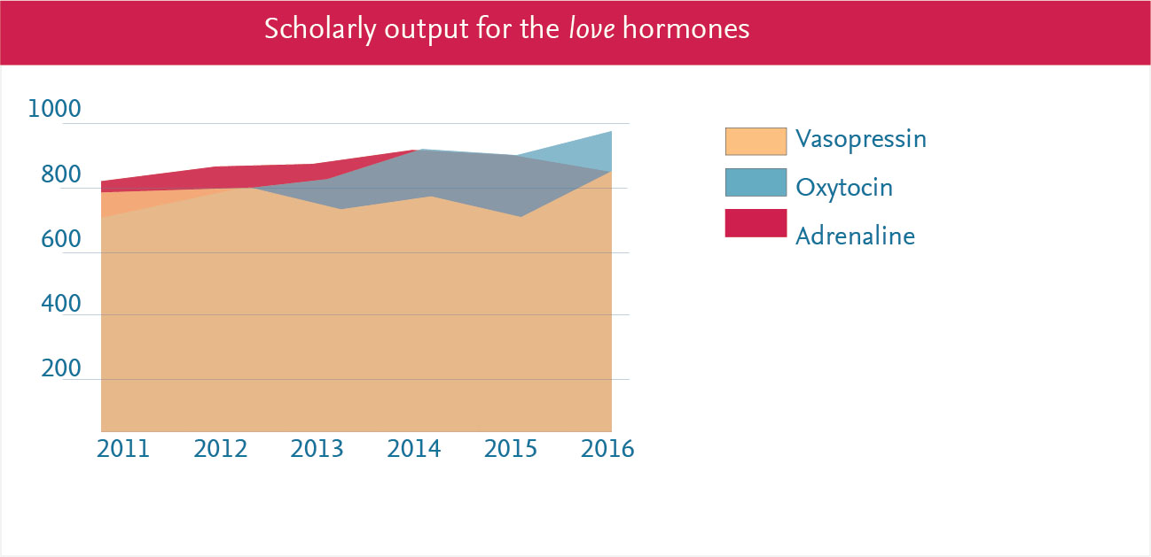 Between 2011 and 2016, the research into these three hormones remained roughly at the same level; though oxytocin research is currently leading. (Source: Scopus data; image by Alessandro Amato))