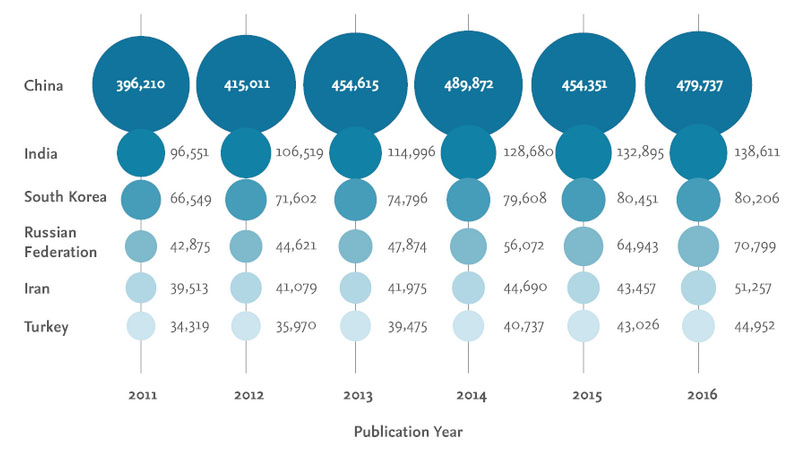 China is the most prolific producer of scholarly output compared to the other countries located on the Belt & Road. In 2016, China produced 479,737 publications. (Source: SciVal with data from Scopus)