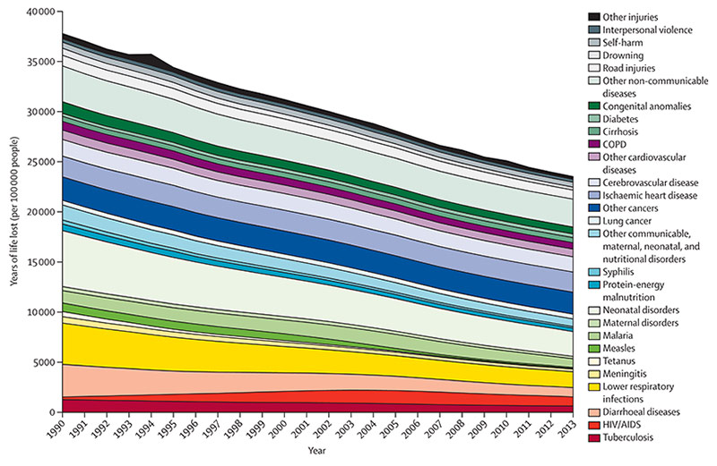 Global years of life lost by large cause groupings for 1990 to 2013 (Source: GBD 2013, The Lancet)
