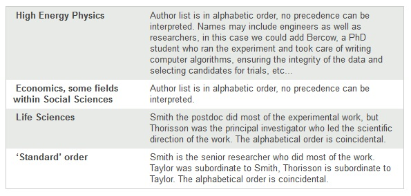 Table 1: Varied authorship conventions across disciplines referencing a fictional paper written by Smith, Taylor and Thorisson.