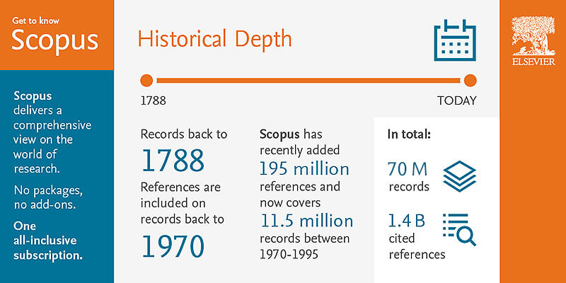 Historical Depth - Content, Scopus | Elsevier Solutions