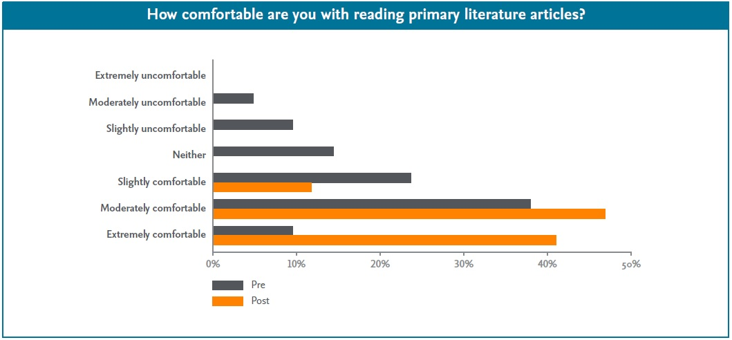How comfortable are you with reading primary literature articles?