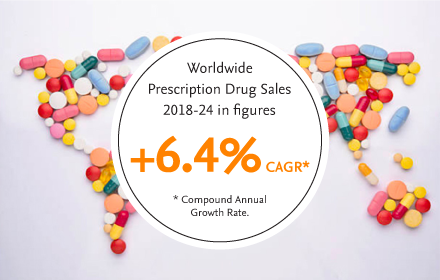 Worldwide prescription drug sales