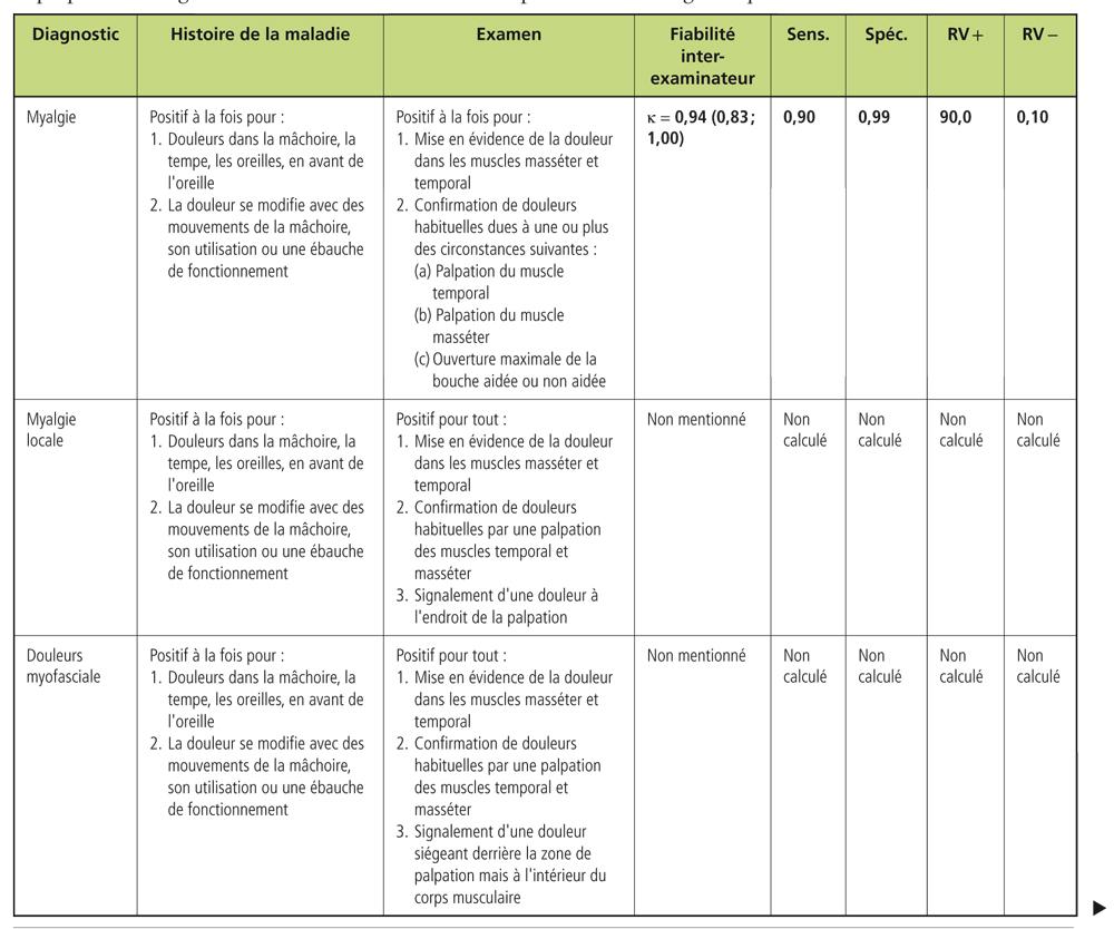 Examen clinique de l'appareil locomoteur_8