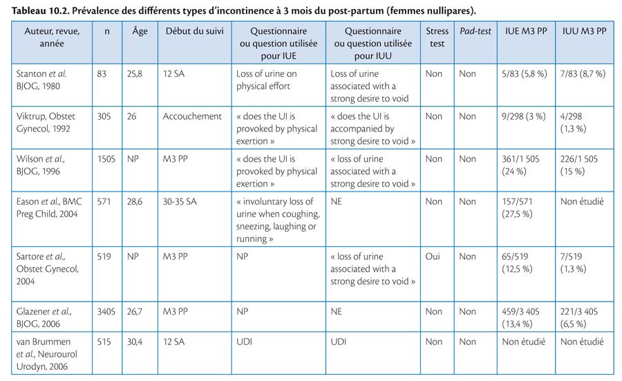 Rééducation périnéale et abdominale dans le post-partum_2