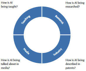 Elsevier extracted keywords from texts reflecting four perspectives of AI to define the field.