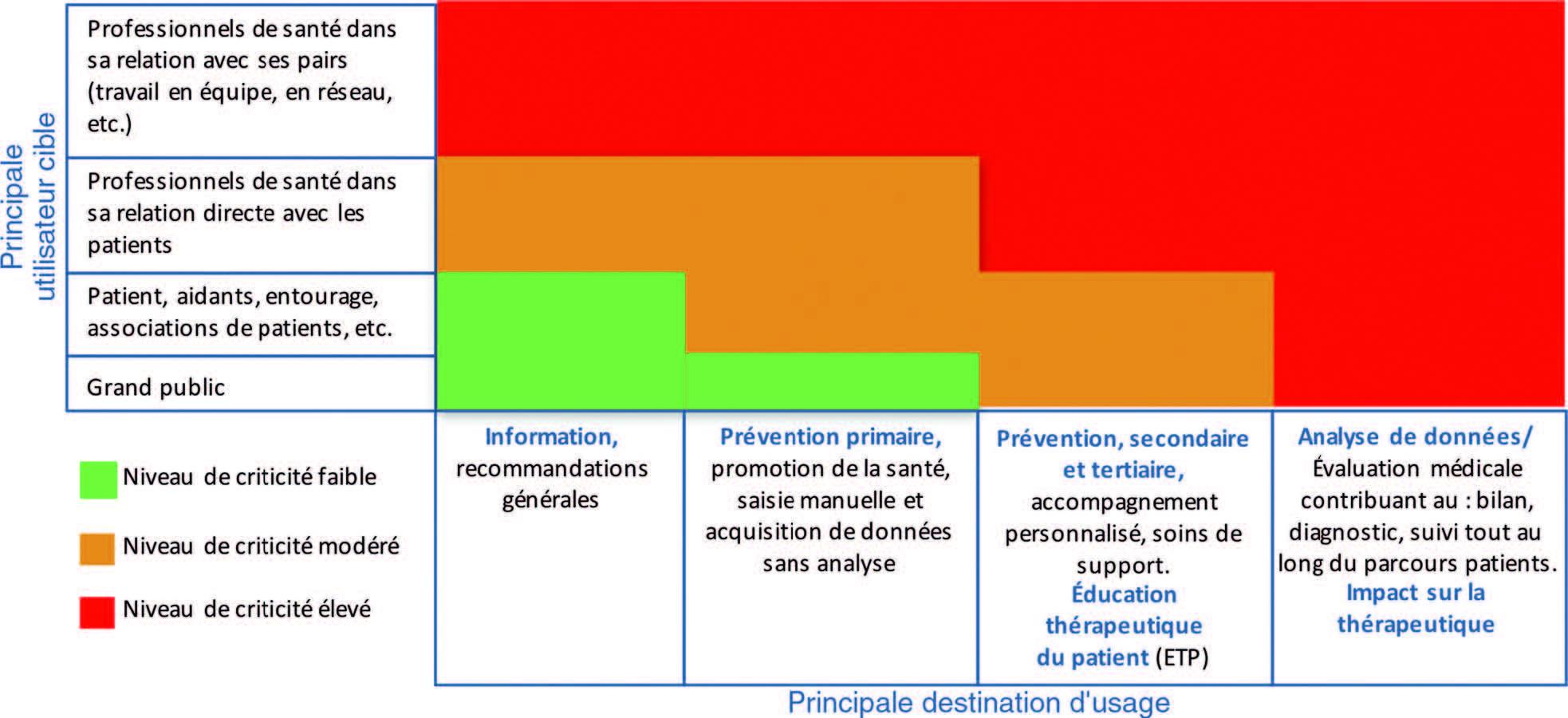 Figure 3.2 Les risques liés à l'utilisation des applications en fonction de l'utilisateur et de l'usage.