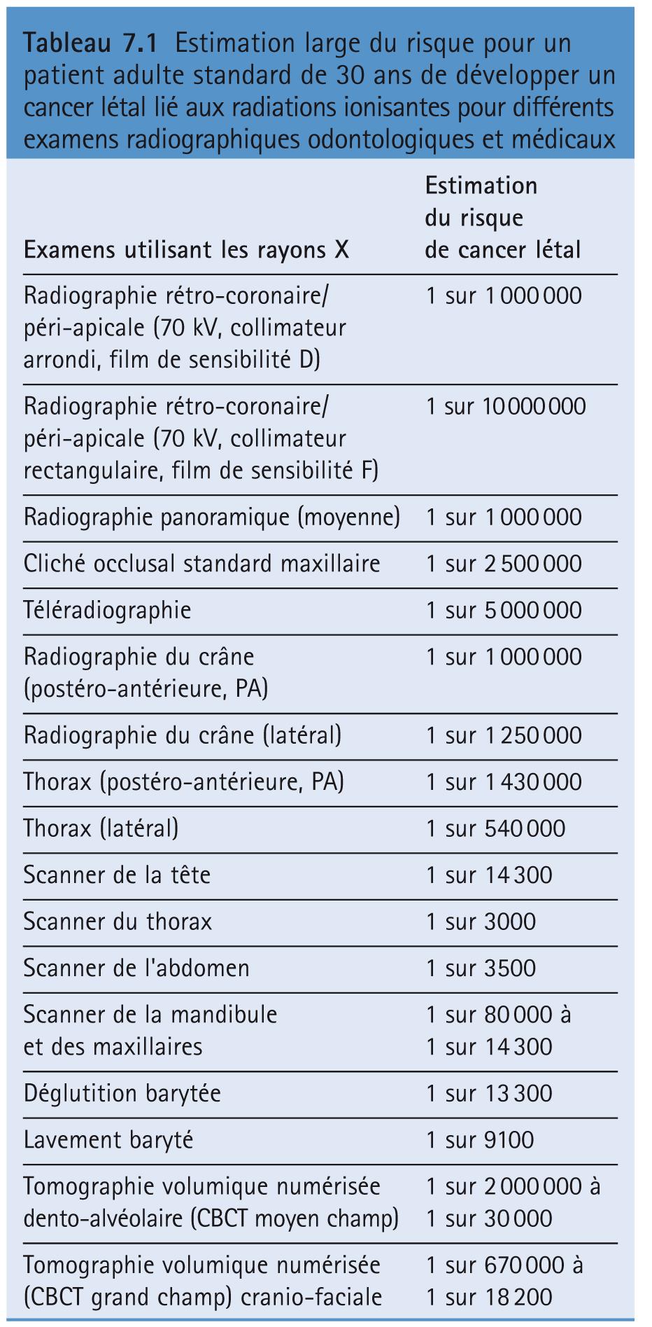 Estimation large du risque pour un patient adulte standard de 30 ans de développer un cancer létal lié aux radiations ionisantes pour différents examens radiographiques odontologiques et médicaux