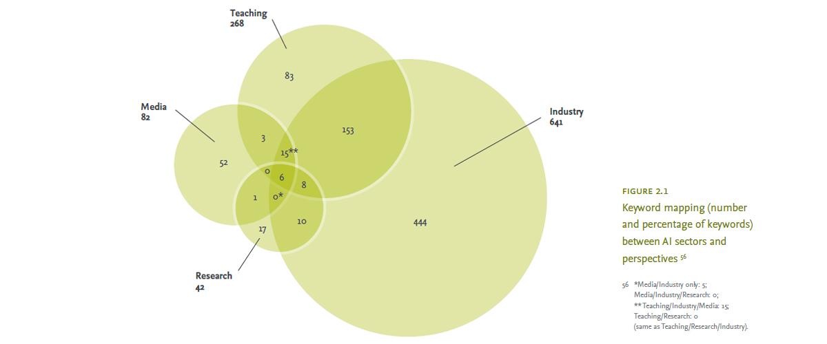 AI Report keyword chart