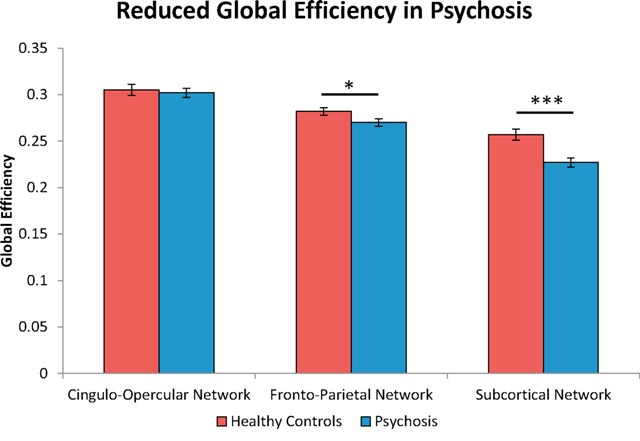 A bar chart showing that the patients with psychosis have a significantly lower brain network efficiency.