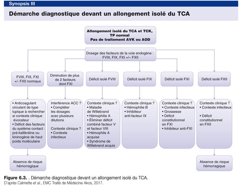 Démarche diagnostique devant un allongement isolé du TCA