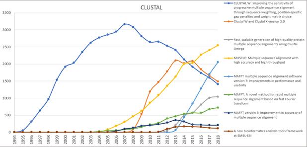 Community behavior in the CLUSTAL package, 1994-2018.