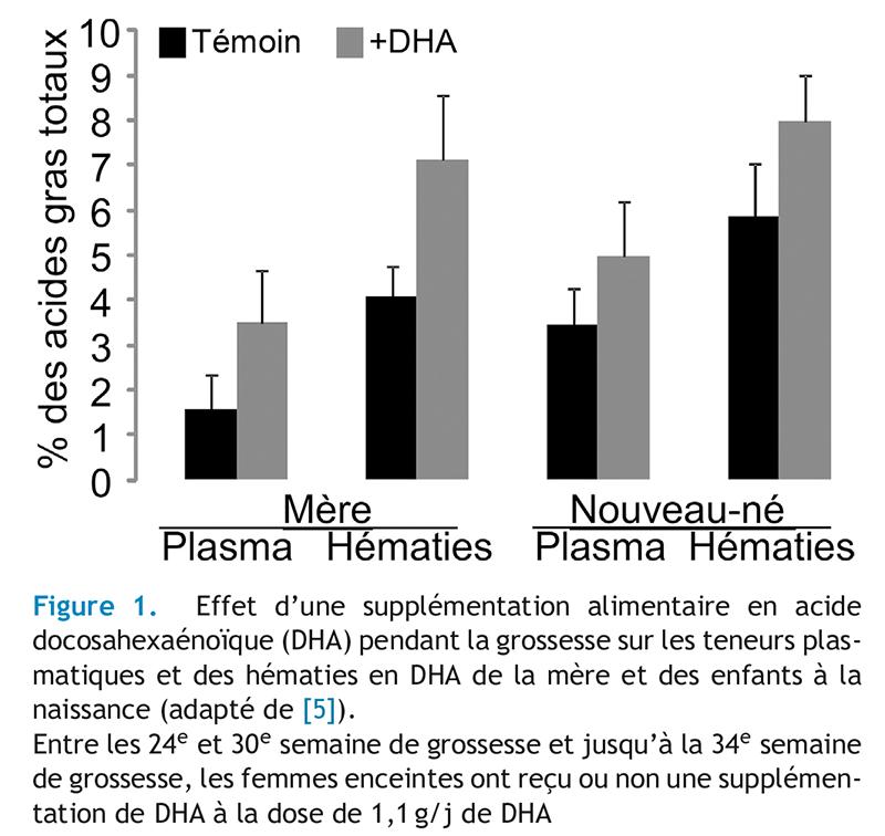 régimeFigure 1. Effet d'une supplémentation alimentaire en acidedocosahexaénoïque (DHA) pendant la grossesse sur les teneurs plas-matiques et des hématies en DHA de la mère et des enfants à lanaissance (adapté de [5]).