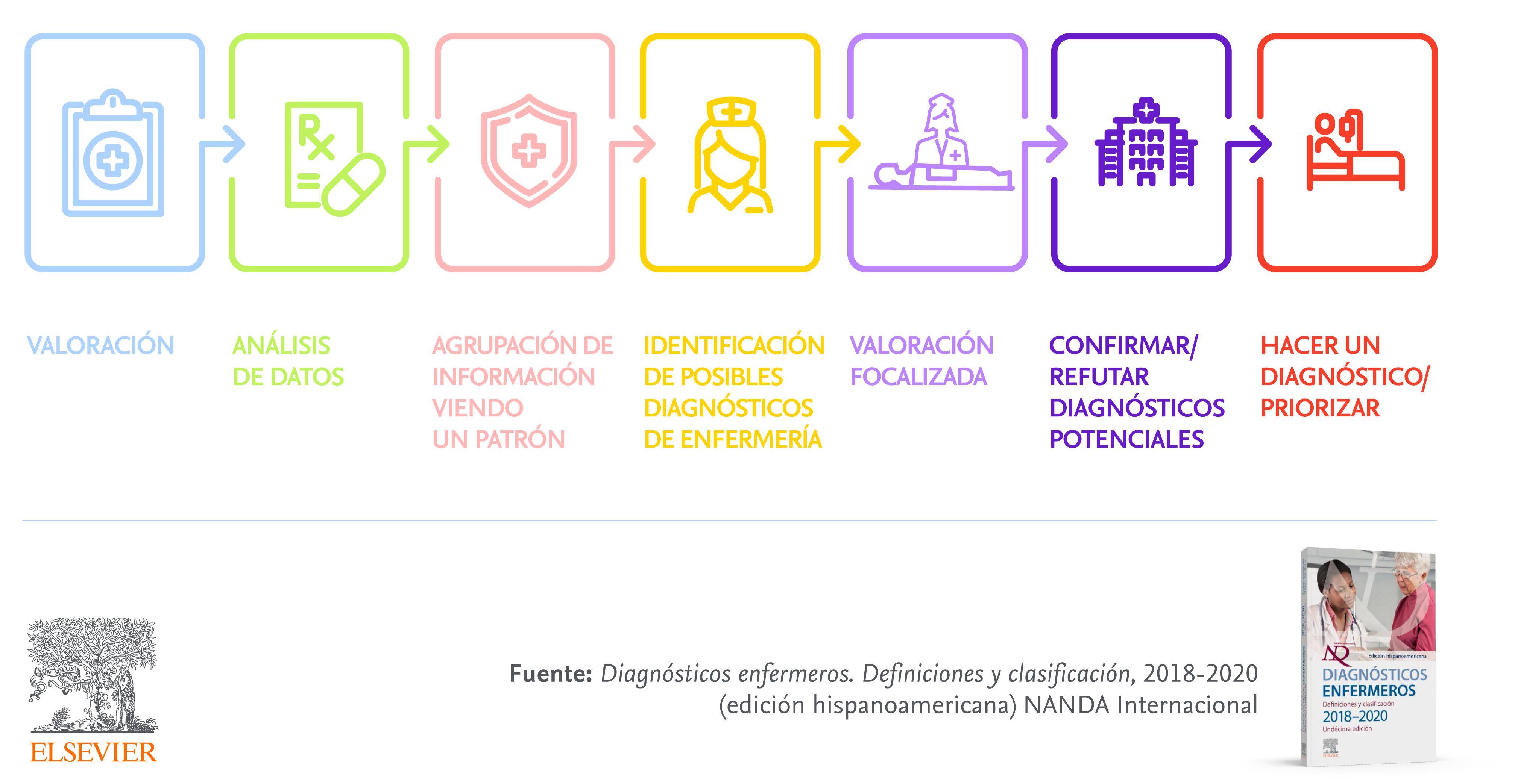 Razonamiento clínico en Enfermería: desde la valoración al diagnóstico