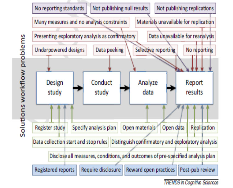 Common practices and possible solutions across the workflow for addressing publication biases. Red problems and green solutions are mostly controllable by researchers; purple problems and blue solutions are mostly controllable by journal editors. Funding agencies may also be major players in shaping incentives and reward systems.