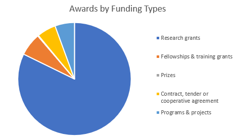 FI_Awards_by_Funding_Type_1906
