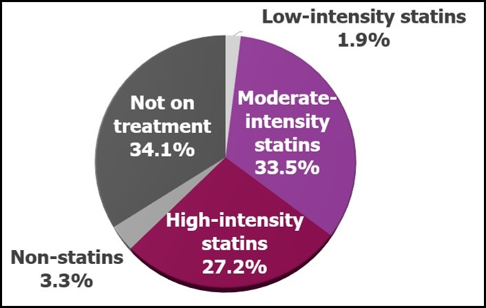 Pie chart showing the treatments of moderate-to-high-intensity statins use.