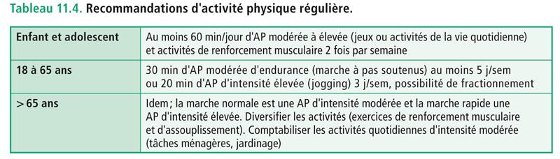 Tableau 11.3. Comment lever les résistances et les obstacles à la pratique d'une activité physique (AP) régulière.