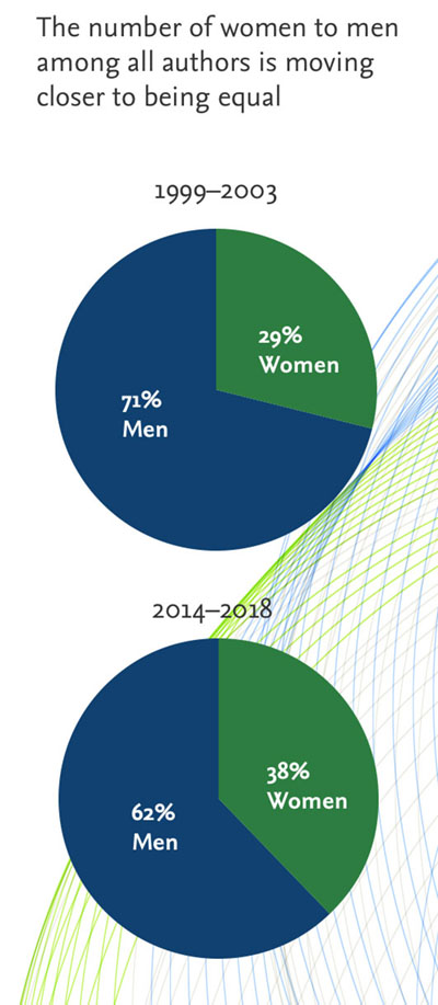 The number of women to men among all authors is moving closer to being equal (Source: Scopus data in The researcher journey through a gender lens, Elsevier, 2020)