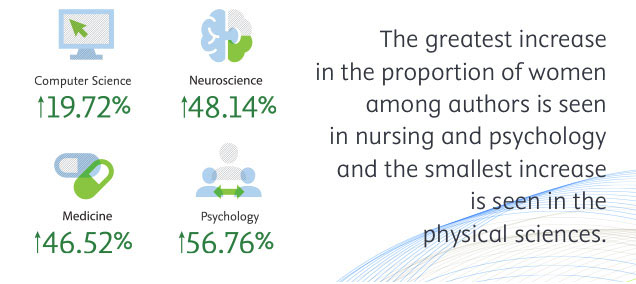 The greatest increase in the proportion of women among authors is seen in nursing and psychology, and the smallest increase is in the physical sciences. (Source: Scopus data in The researcher journey through a gender lens, Elsevier, 2020)