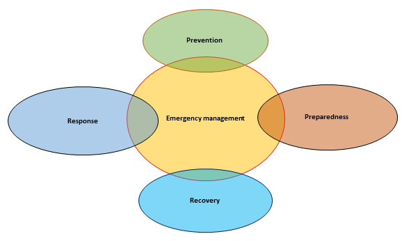The four stages of emergency management