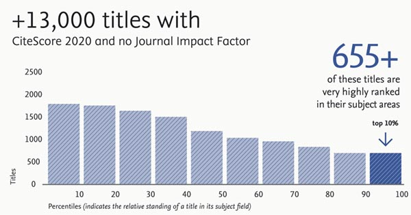 13,000 titles with a 2020 CiteScore have no journal Impact Factor.