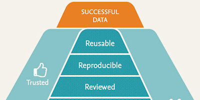 This pyramid can function as a roadmap for the development of better data management processes. (This work is licensed under a Creative Commons Attribution 4.0 International Licence.)