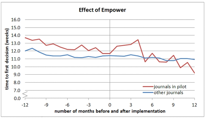 Figure 1. Following implementation of the Empower traffic light email, the average time it takes to reach a decision on a paper after the first round of review initially rises. This is an indication that legacy papers have received more visibility and are being dealt with. After that the handling time goes down rapidly and Empower journals start to outperform those not in the pilot. The graph represents aggregate data of around 100 Empower journals (red line). They are compared with another set of journals, which have not yet implemented Empower, (blue line) and have been measured over the same time period in which the Empower pilot was run. Please note there is a group of journals that have been using Empower for more than a year, which is why the red line shows results for up to 12 months. That set of journals shows a greater improvement, possibly due to a combination of Empower and other initiatives introduced to improve turnaround times.