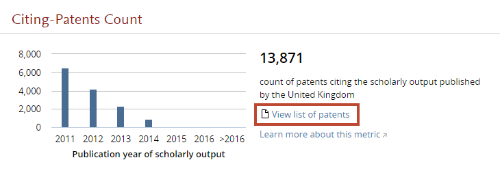 Citing-Patents Count