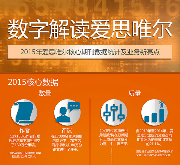 Infographic: Elsevier by the numbers - Chinese
