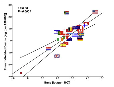 Guns per capita per country and firearms-related deaths